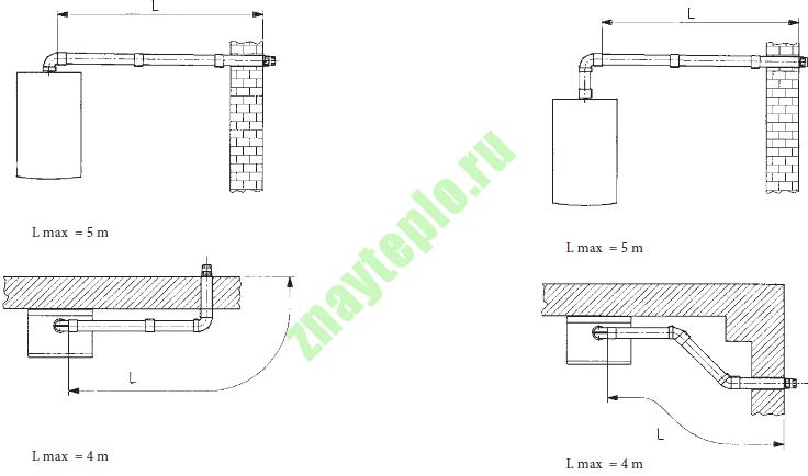 Коаксиальный дымоход газового котла длина защитный экран для дымохода в парной