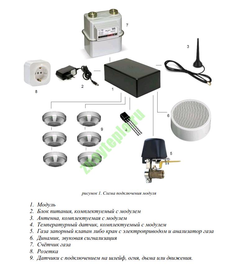 GSM модуль для управления котлом.