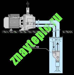 Как выбрать центробежный насос?