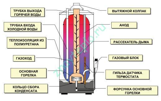 устройство накопительного газового водонагревателя