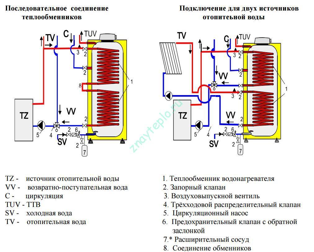 Схема подключение косвенного теплообменника Пластины теплообменника Alfa Laval TM10-B FTR Саров