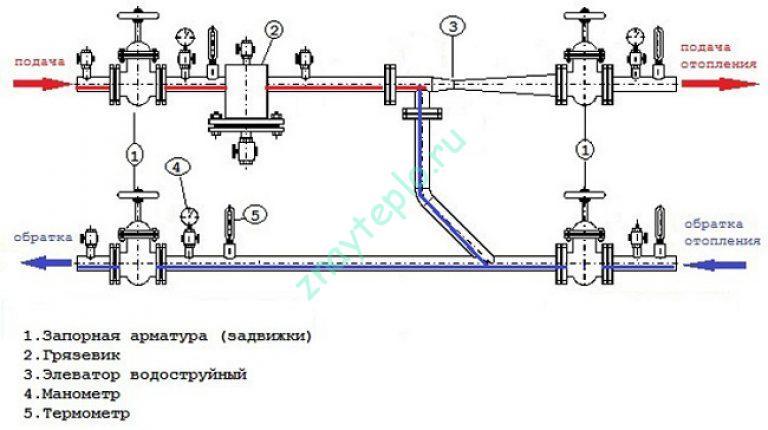 Фото теплового узла с теплообменником теплообменник типа труба в трубе монтаж