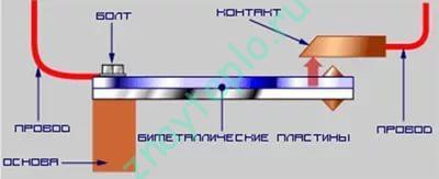 биметаллическая пластина