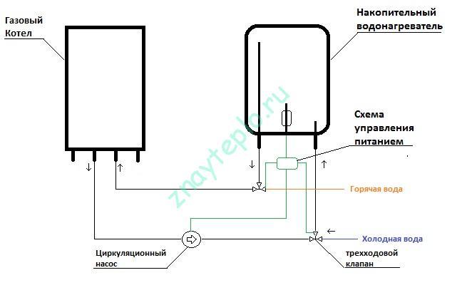 Подключение водонагревателя к двухконтурному котлу.