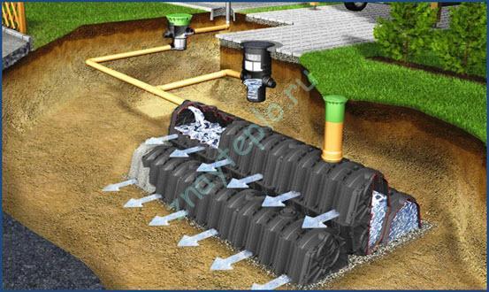 Ливневая канализация. Основные понятия.