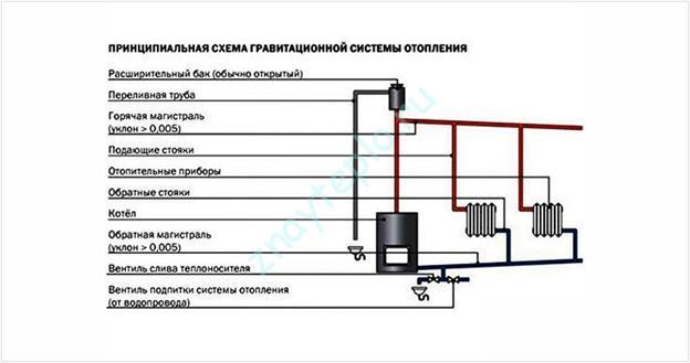 Гравитационная система отопления. Все, что нужно о ней знать.