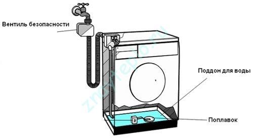 Устройство систем защиты от утечек газа и воды.