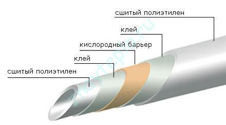 строение сшитого полиэтилена