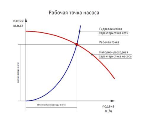 Определение рабочей точки насоса.