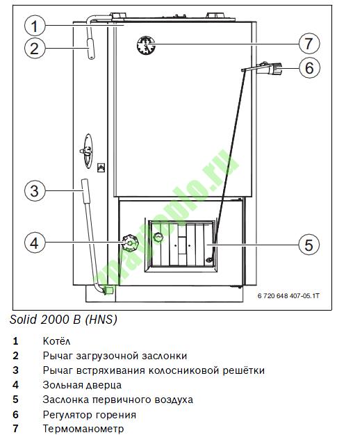 Как выбрать твердотопливный котел для частного дома