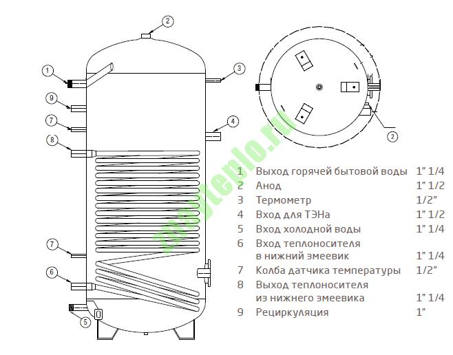 Чем отличается бойлер косвенного нагрева от водонагревателя.