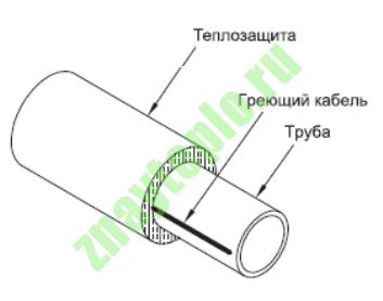 Установка кабеля вдоль трубы