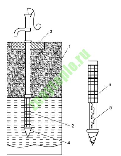 Как устроена скважина для воды?