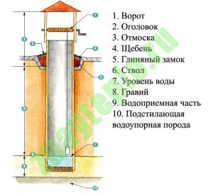 Колодец для водоснабжения. Общие сведения о колодцах.
