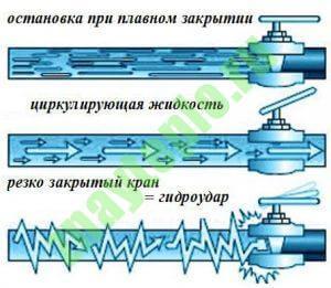 Гидроудар в системах отопления и водоснабжения.