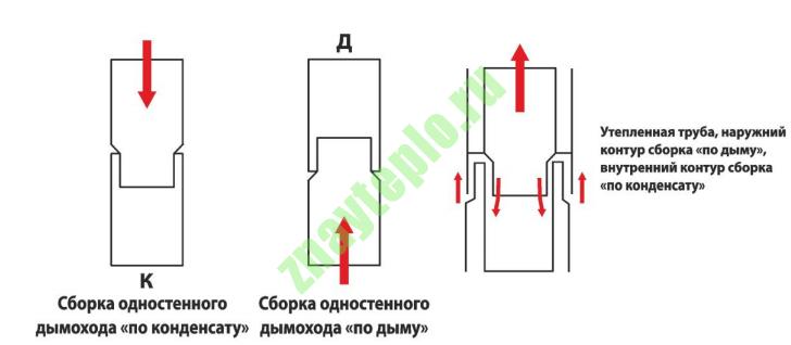 монтаж модульных дымоходов