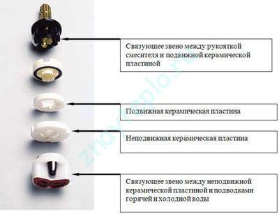 Устройство керамического картриджа.