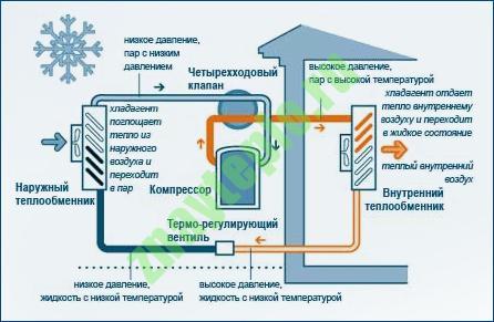 Как работают тепловые насосы.
