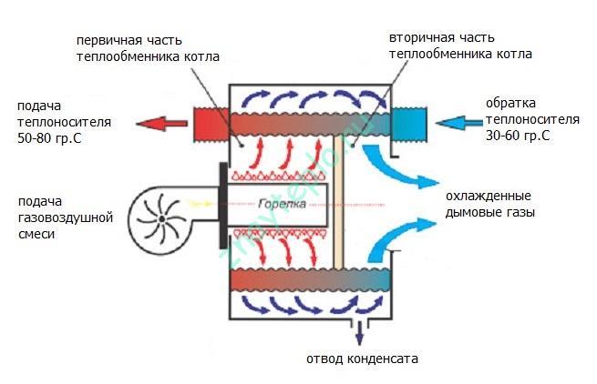 Конденсационный газовый котел. Принцип работы.