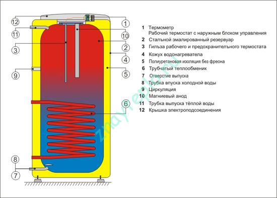 Устройство бойлера косвенного нагрева и схемы его подключения.