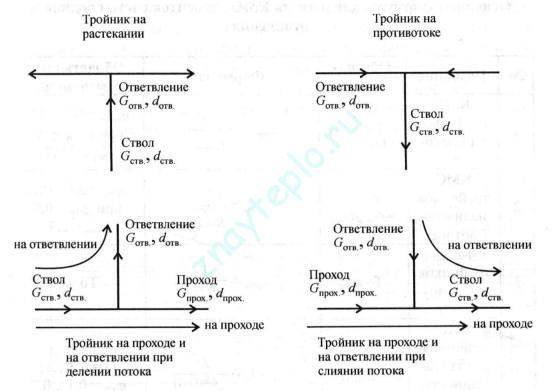 Методы гидравлического расчета системы отопления.