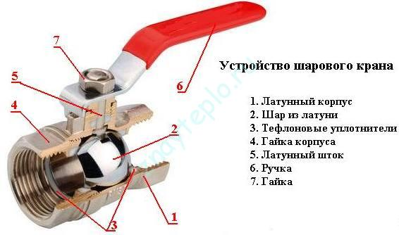 Основные виды запорной арматуры.