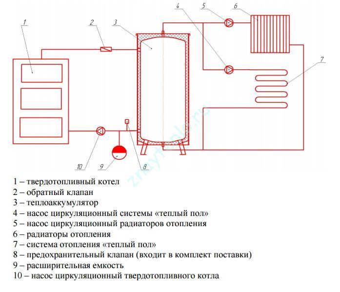 Теплоаккумулятор, его устройство и принцип работы.