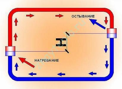 Принцип работы гравитационной системы отопления.