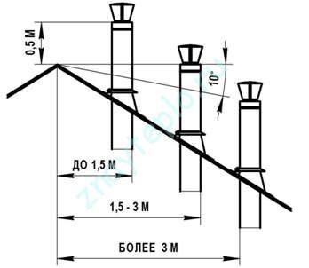 высота трубы над коньком