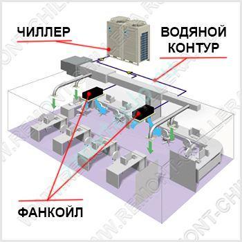Система кондиционирования «Чиллер-фанкойл»: схема работы