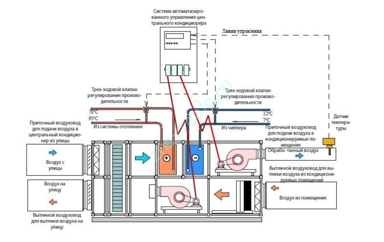 Внутреннее строение центрального кондиционера схема