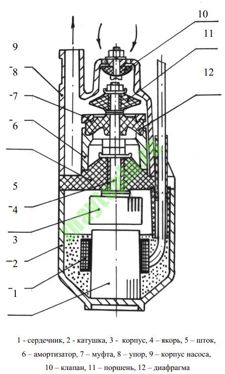 Вибрационный насос с верхним забором воды